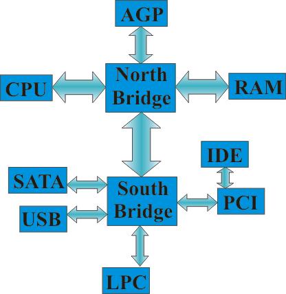 Схема современного компьютера