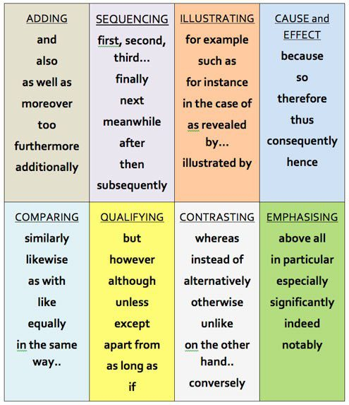 Useful verbs for essays