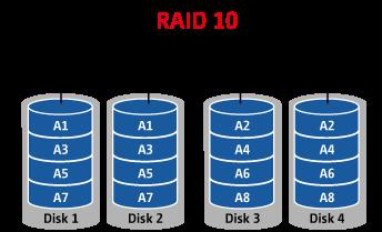 Как сделать raid 10 из 4 дисков 226