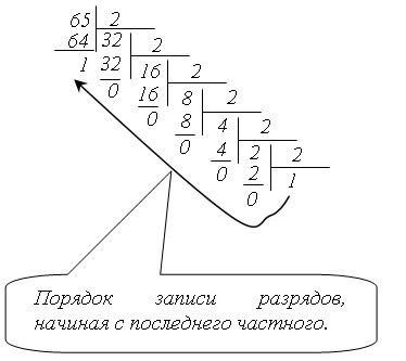 Перевод чисел из двоичной в